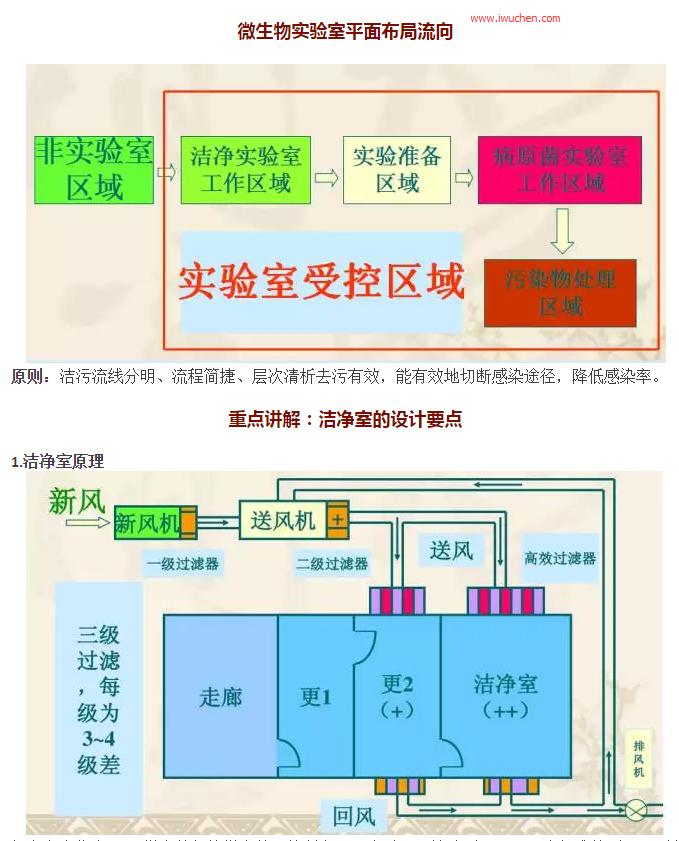 你的微生物洁净实验室达标吗?-广州空气净化工程公司