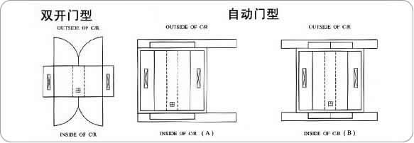 货淋室开门方式