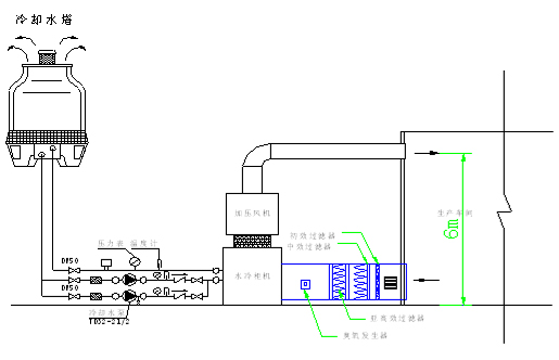 食品饮料净化工程原理图