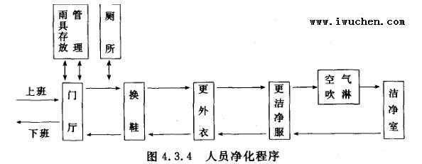洁净厂房设计规范(gb 50073-2001)(新版洁净室设计标准全文)