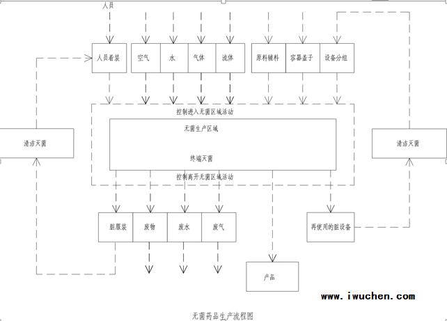无菌制剂药品生产区的流程图