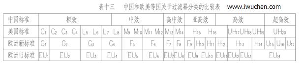 空气过滤器分类表